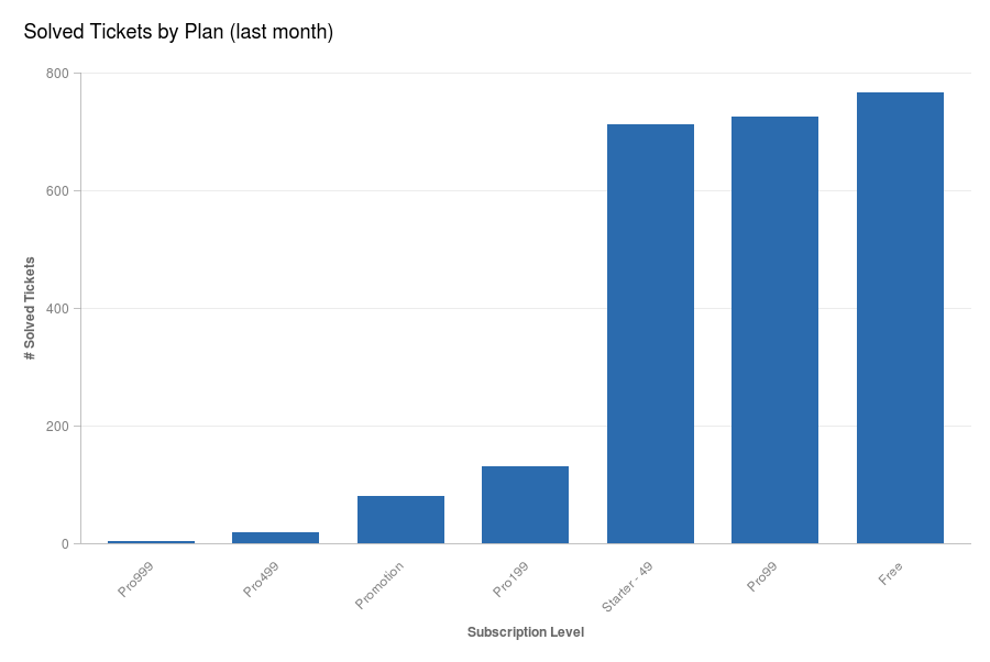 Dec - Solved Tickets by Plan _last month_