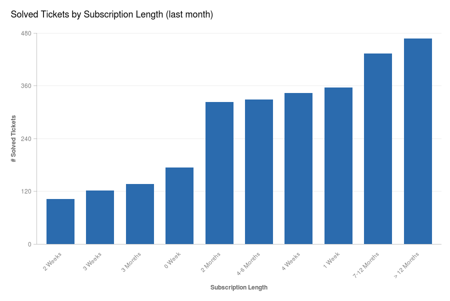 Dec - Solved Tickets by Subscription Length _last month_
