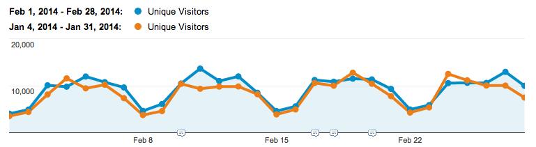 February-14-website-visitors