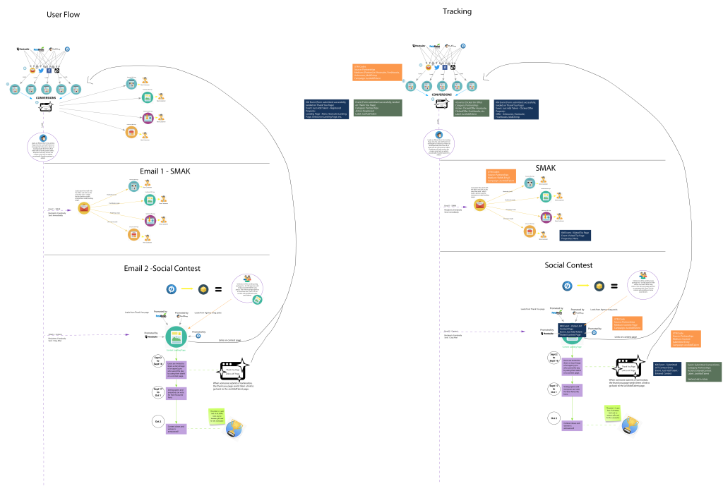 Just Add Talent - User & Data Flow with RealtimeBoard