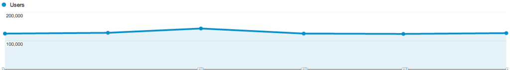 Monthly Users on Blog