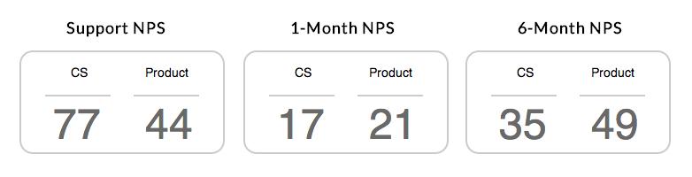 NPS comparison