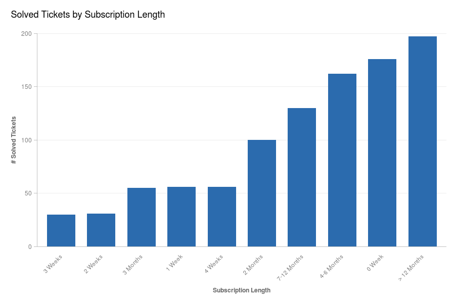 Solved Tickets by Subscription Length