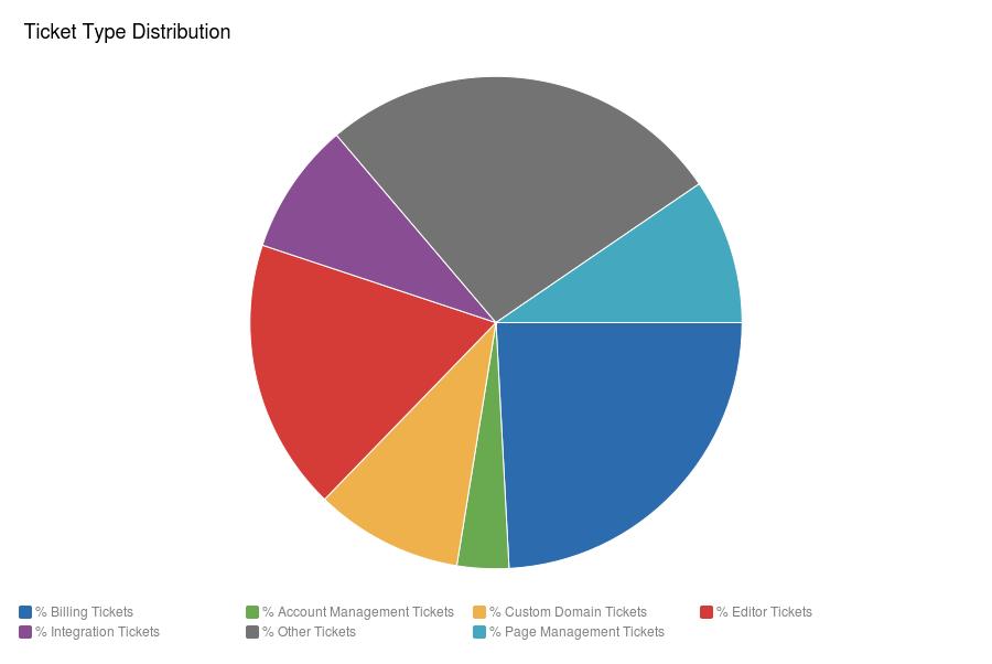 Ticket Type Distribution - Dec 2013