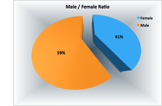 Unbounce Female to Male Ratio