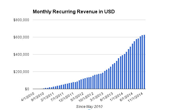 Unbounce Monthly Revenue in USD