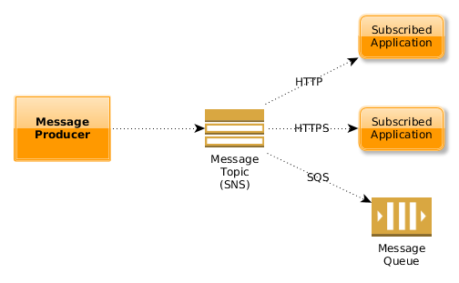 Growing our AWS Messaging Patterns - Inside Unbounce