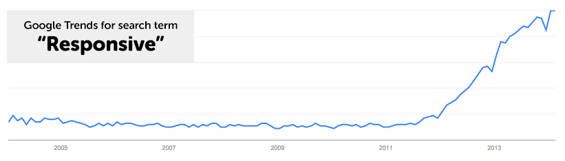 "Google Trends for search term ""Responsive"""