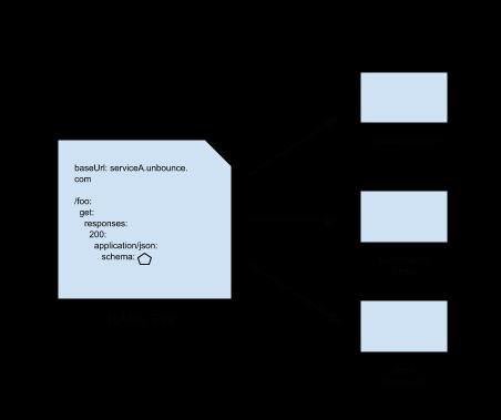 raml_diagram